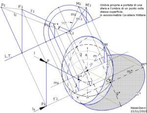proiezione dell'omba di una sfera